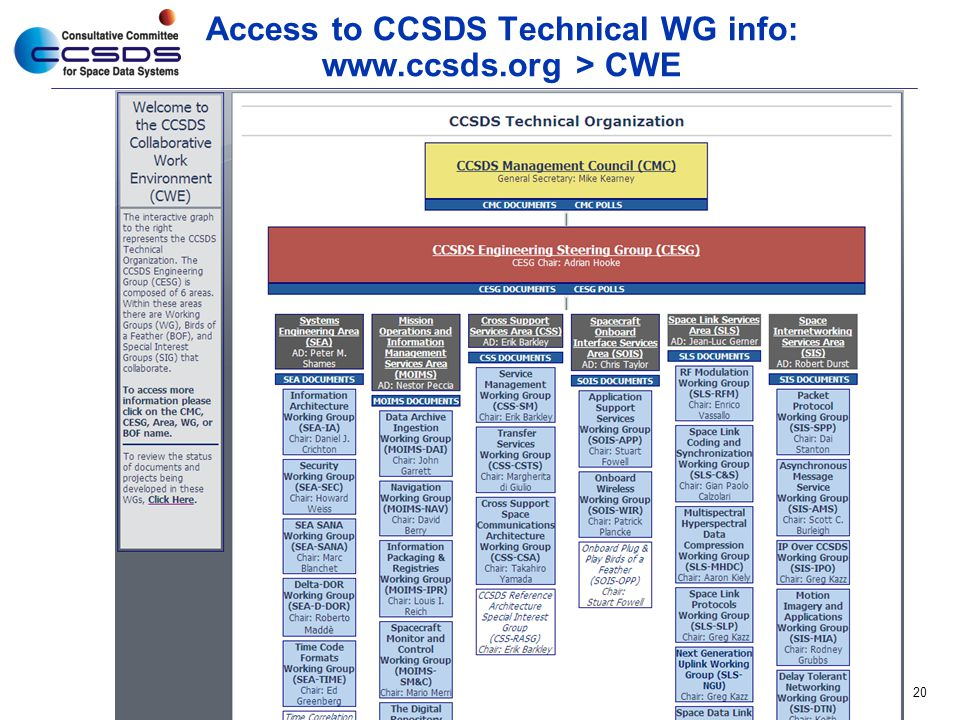 Access to CCSDS Technical WG info: www.ccsds.org > CWE