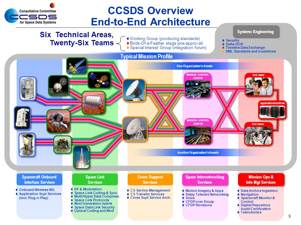 CCSDS Overview End-to-End Architecture
