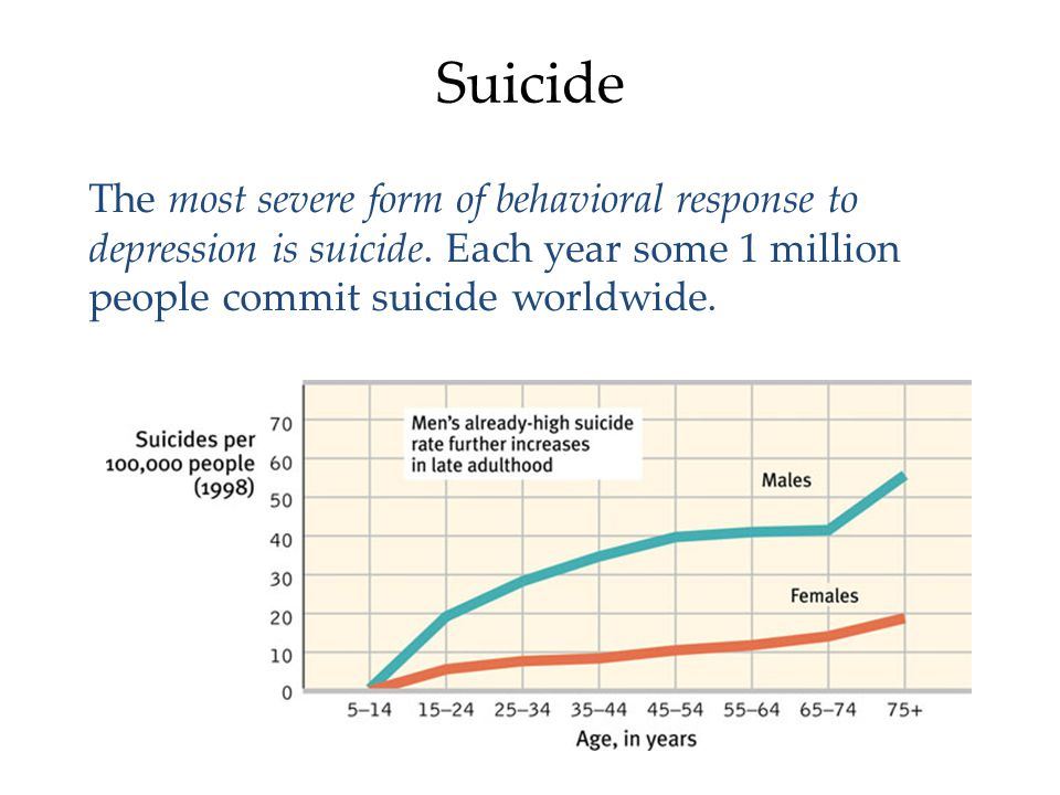 Suicide The most severe form of behavioral response to depression is suicide.