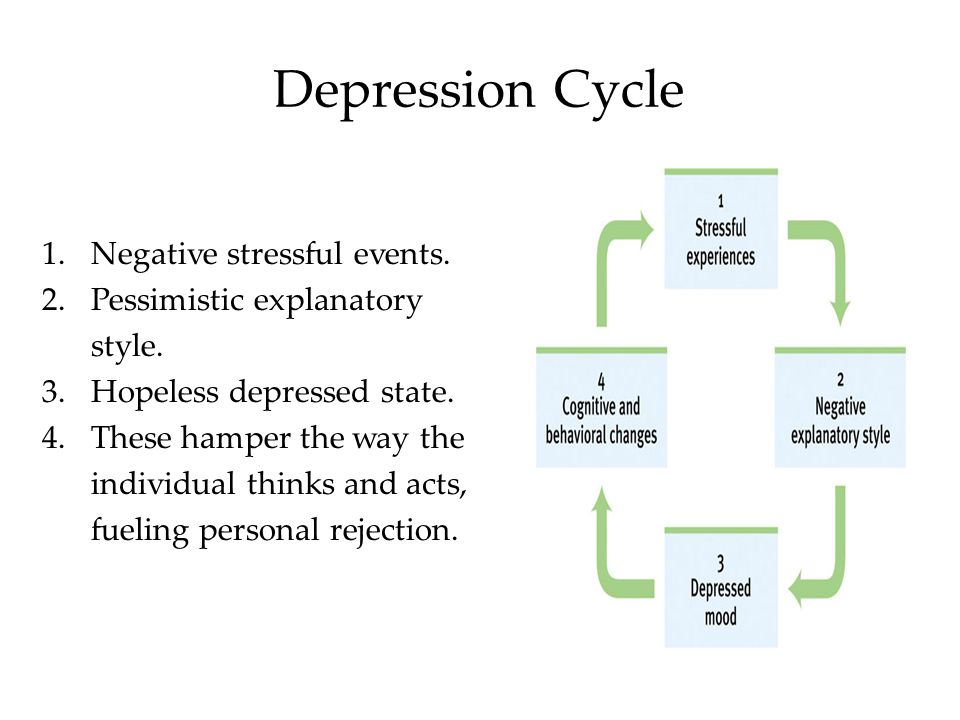 Depression Cycle Negative stressful events.