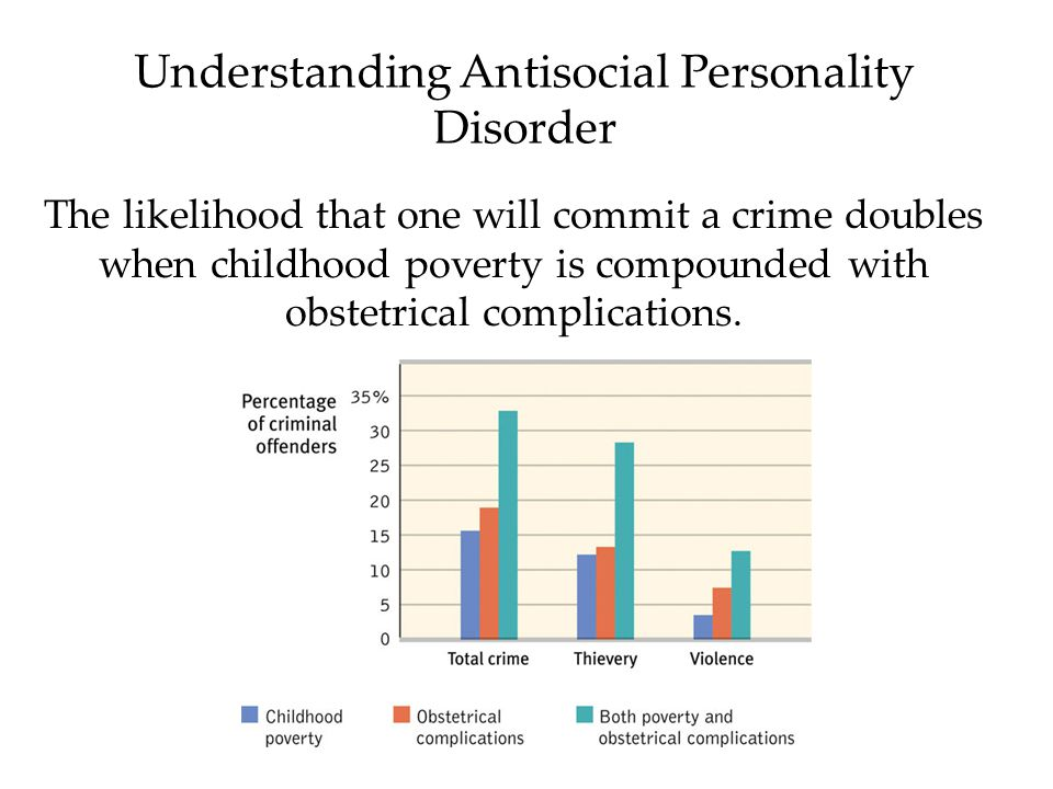 understanding anti social personality disorder Cognitive-behavioral theory and treatment of antisocial personality disorder  by ahmet emre sargın, kadir özdel and mehmet hakan türkçapar submitted:.