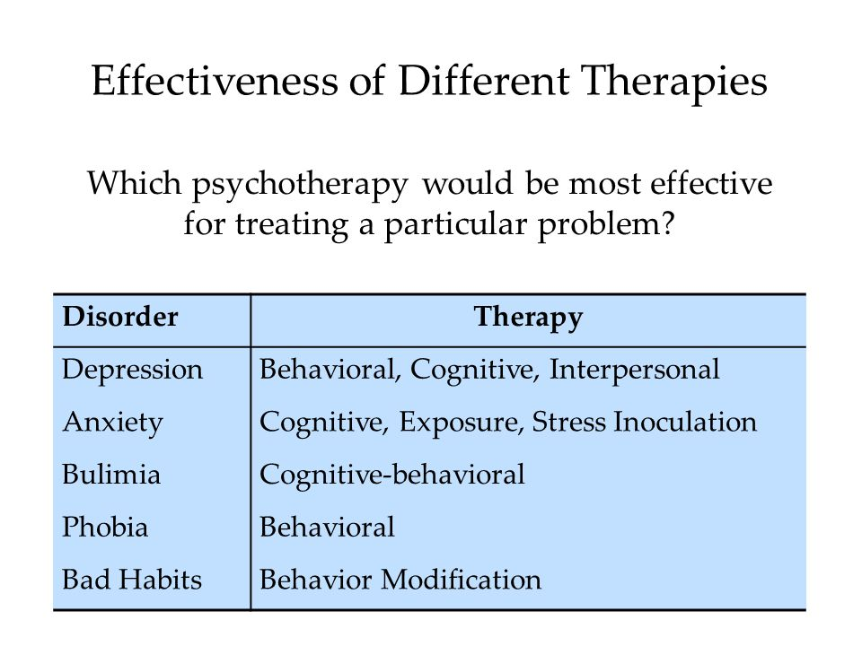 Effectiveness of Different Therapies
