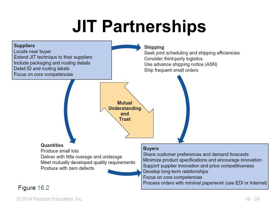 JIT Partnerships Figure 16.2