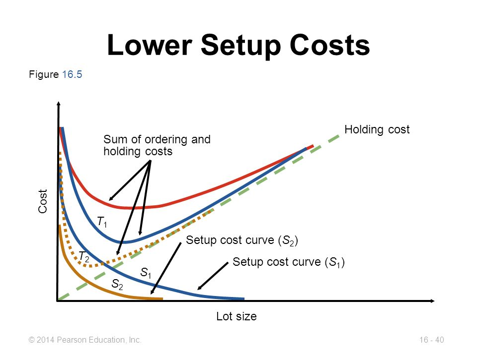 Lower Setup Costs Holding cost Sum of ordering and holding costs Cost