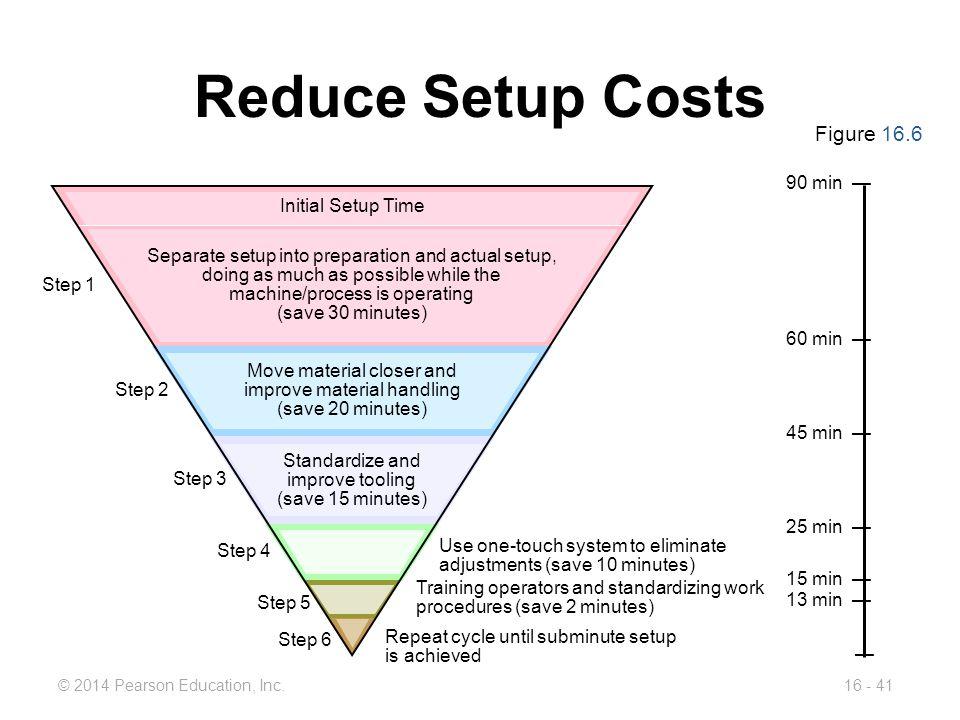 Reduce Setup Costs Figure 16.6 90 min — Initial Setup Time