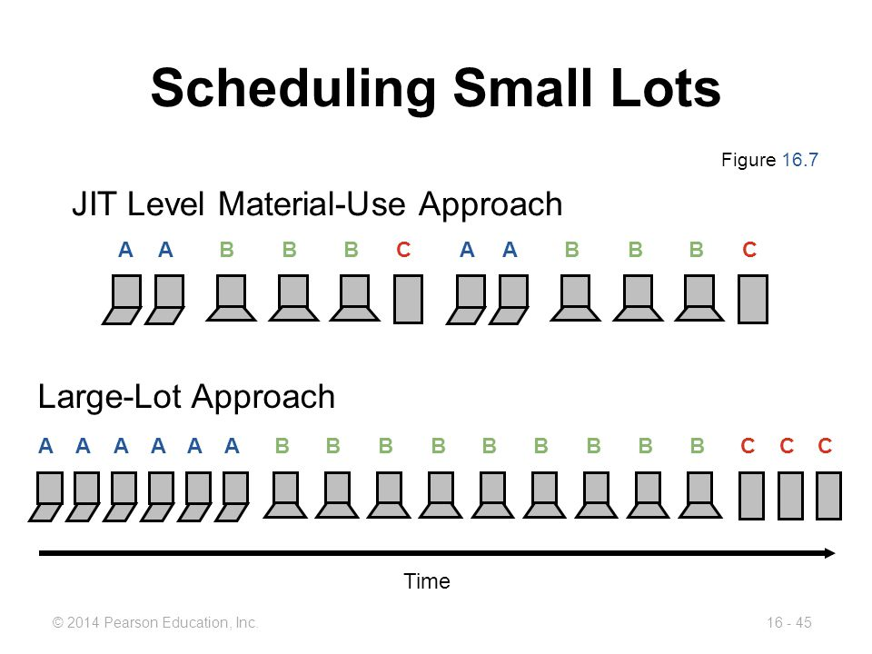 Scheduling Small Lots JIT Level Material-Use Approach