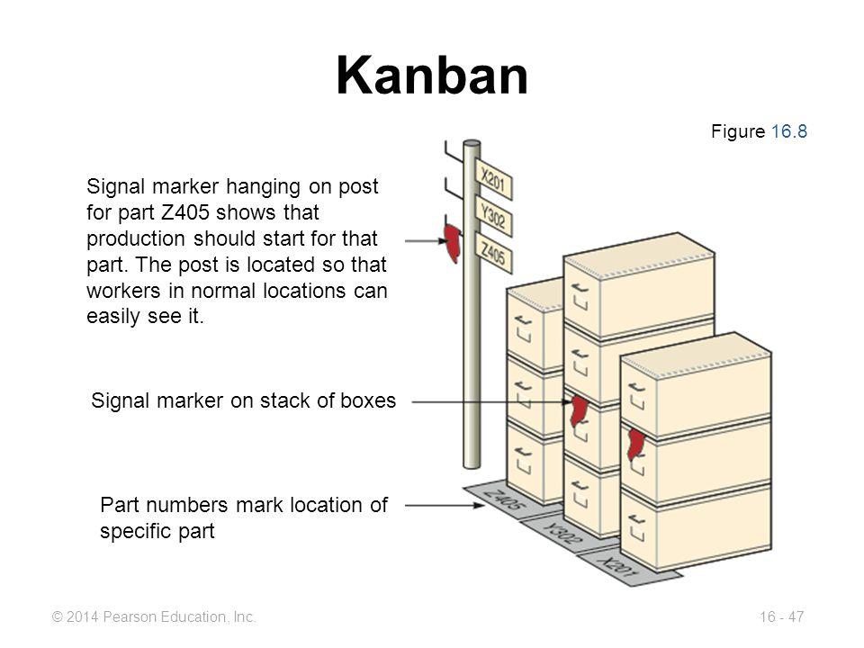 Kanban Figure 16.8.