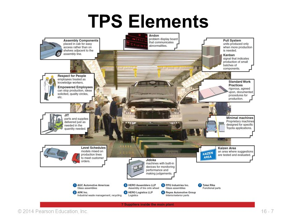 TPS Elements