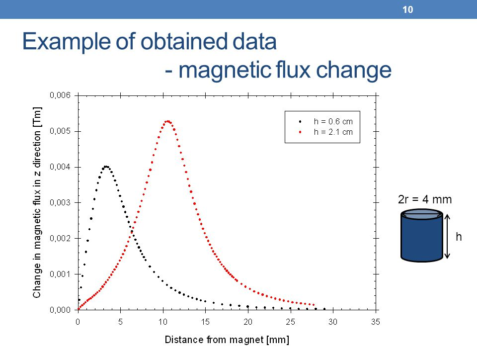 Example of obtained data - magnetic flux change