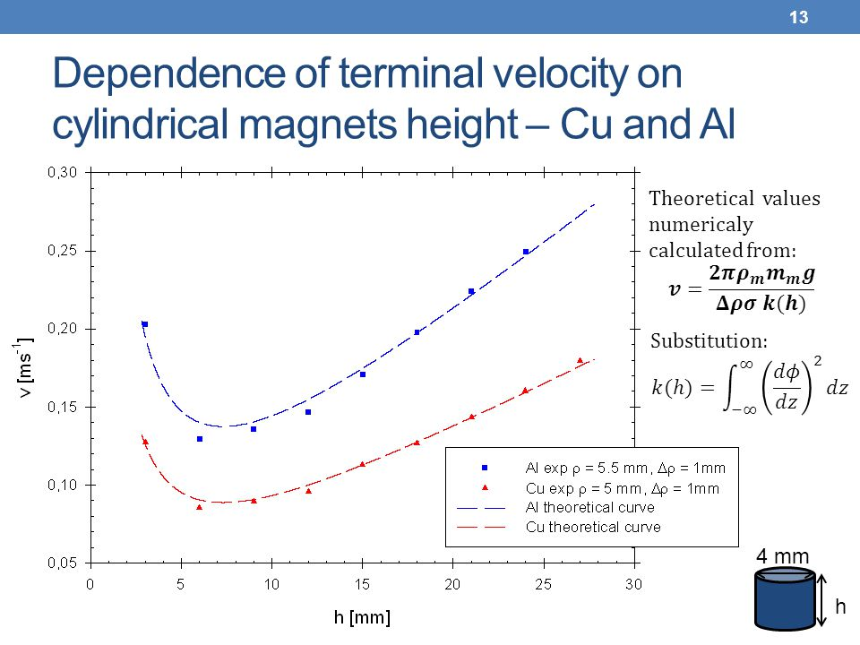 Dependence of terminal velocity on cylindrical magnets height – Cu and Al