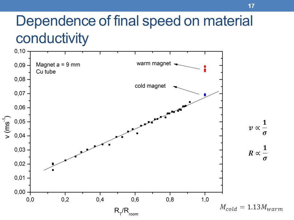 Dependence of final speed on material conductivity