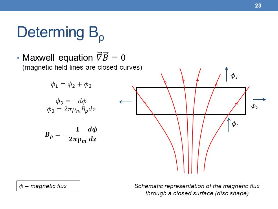 Determing Bρ Maxwell equation 𝛻 𝐵 =0 (magnetic field lines are closed curves) 𝜙1. 𝜙2. 𝜙 1 = 𝜙 2 + 𝜙 3.