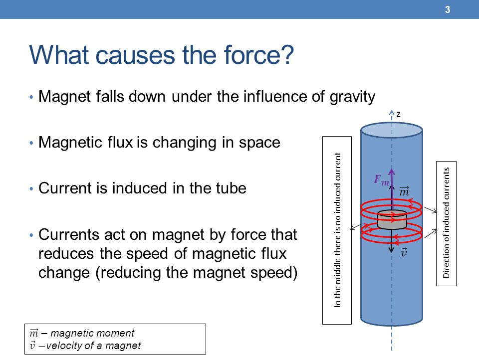 What causes the force Magnet falls down under the influence of gravity. Magnetic flux is changing in space.