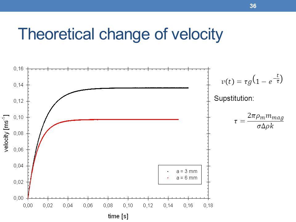 Theoretical change of velocity
