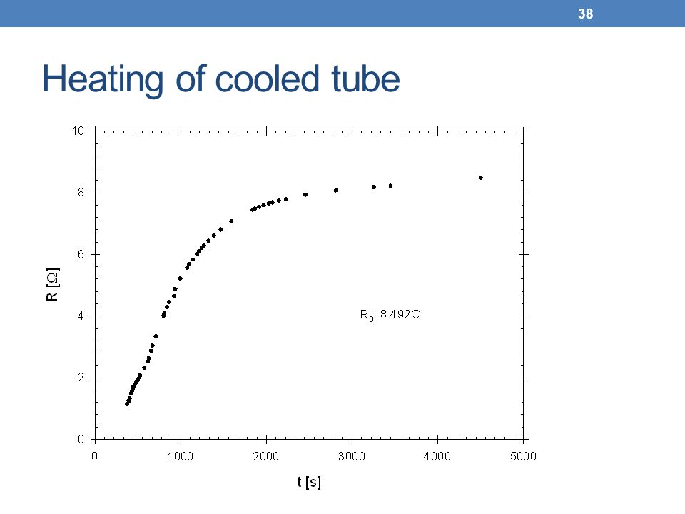 Heating of cooled tube