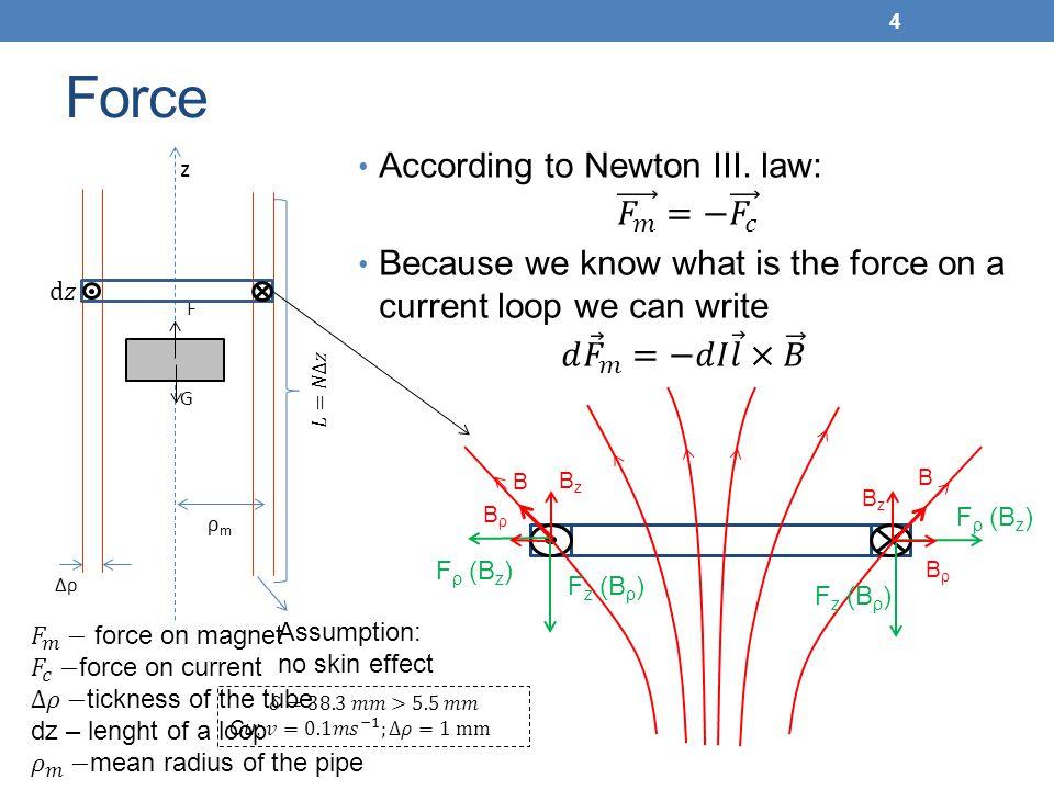 Force According to Newton III. law: 𝐹 𝑚 =− 𝐹 𝑐