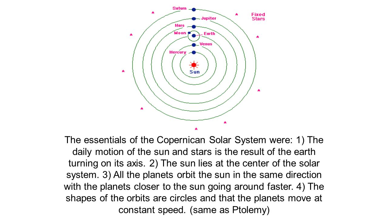 The essentials of the Copernican Solar System were: 1) The daily motion of the sun and stars is the result of the earth turning on its axis.