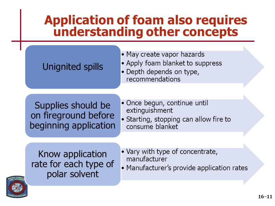 Specific application foams are also used for suppression
