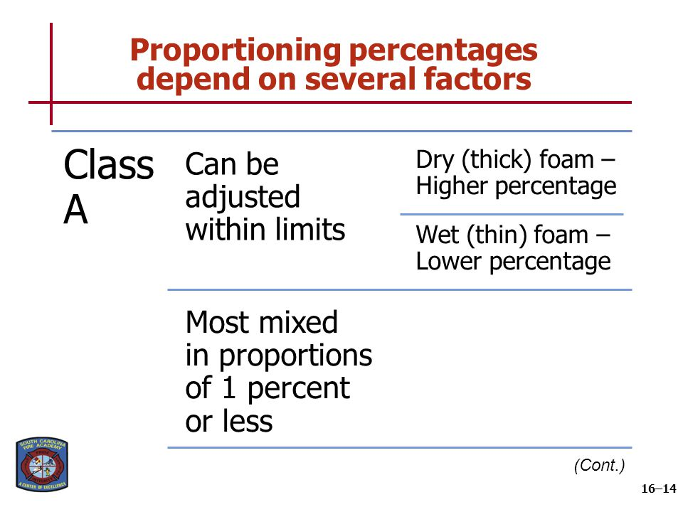 Proportioning percentages depend on several factors