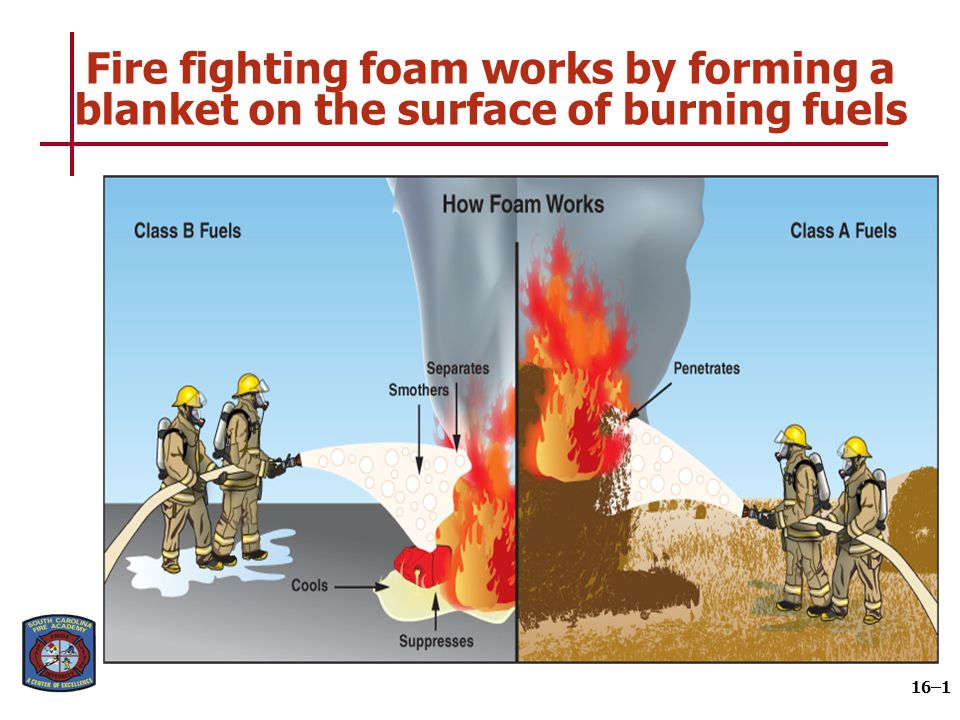 Foam is generated by mixing foam concentrate and water in correct ratios