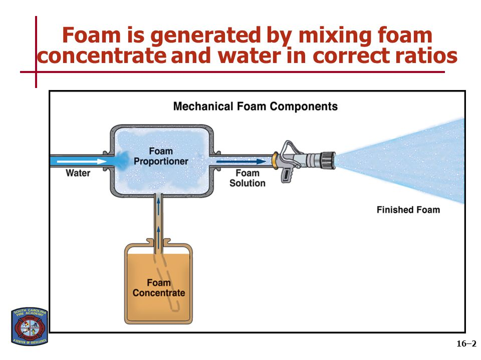 Foam expansion is a key characteristic when choosing applications for foam