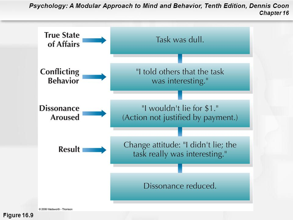 Figure 16.9 Summary of the Festinger and Carlsmith (1959) study from the viewpoint of a person experiencing cognitive dissonance.