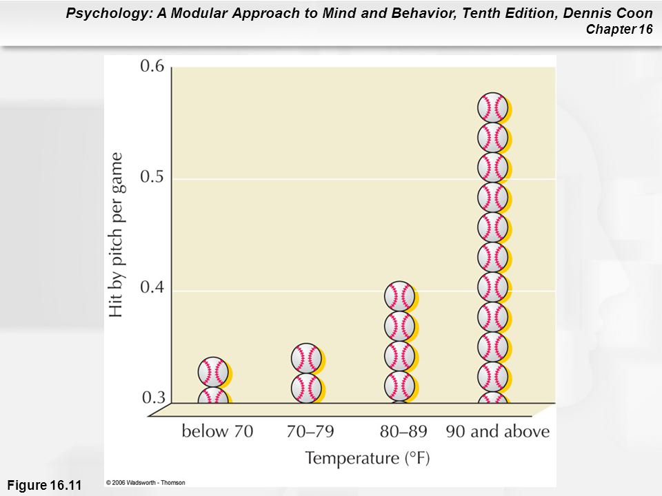 Figure 16.11 Personal discomfort caused by aversive (unpleasant) stimuli can make aggressive behavior more likely. For example, studies of crime rates show that the incidence of highly aggressive behavior, such as murder, rape, and assault, rises as the air temperature goes from warm to hot to sweltering (Anderson, 1989). The results you see here further confirm the heat-aggression link. The graph shows that there is a strong association between the temperatures at major league baseball games and the number of batters hit by a pitch during those games. When the temperature goes over 90°, watch out for that fastball (Reifman, Larrick, & Fein, 1991)!