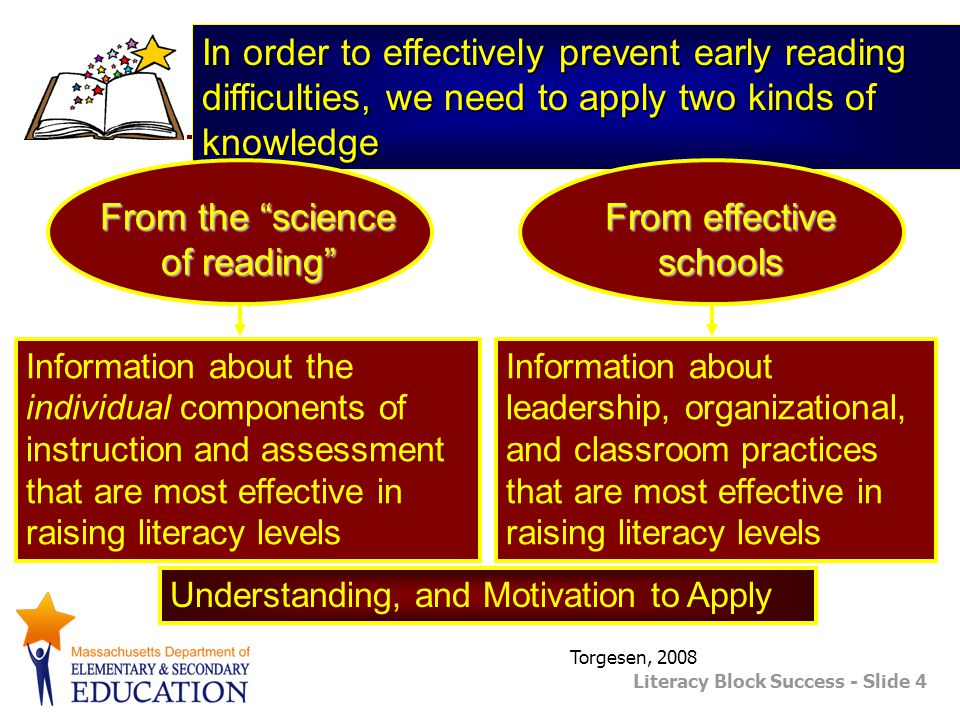 From the science of reading From effective schools