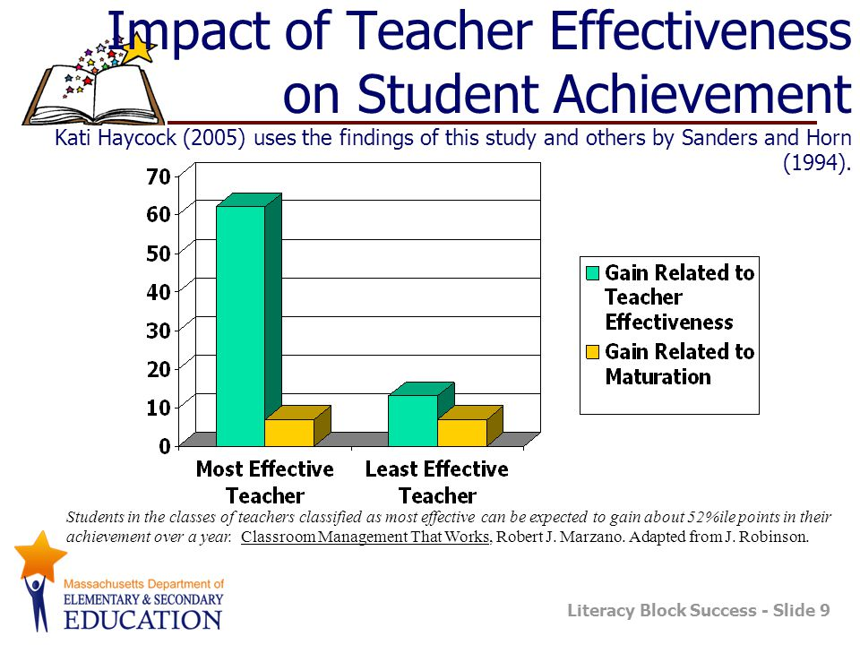 Impact of Teacher Effectiveness on Student Achievement Kati Haycock (2005) uses the findings of this study and others by Sanders and Horn (1994).