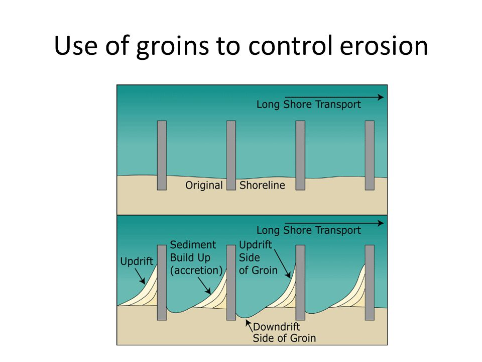 Use of groins to control erosion