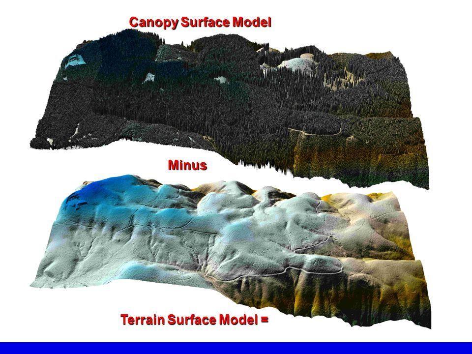 Terrain Surface Model =