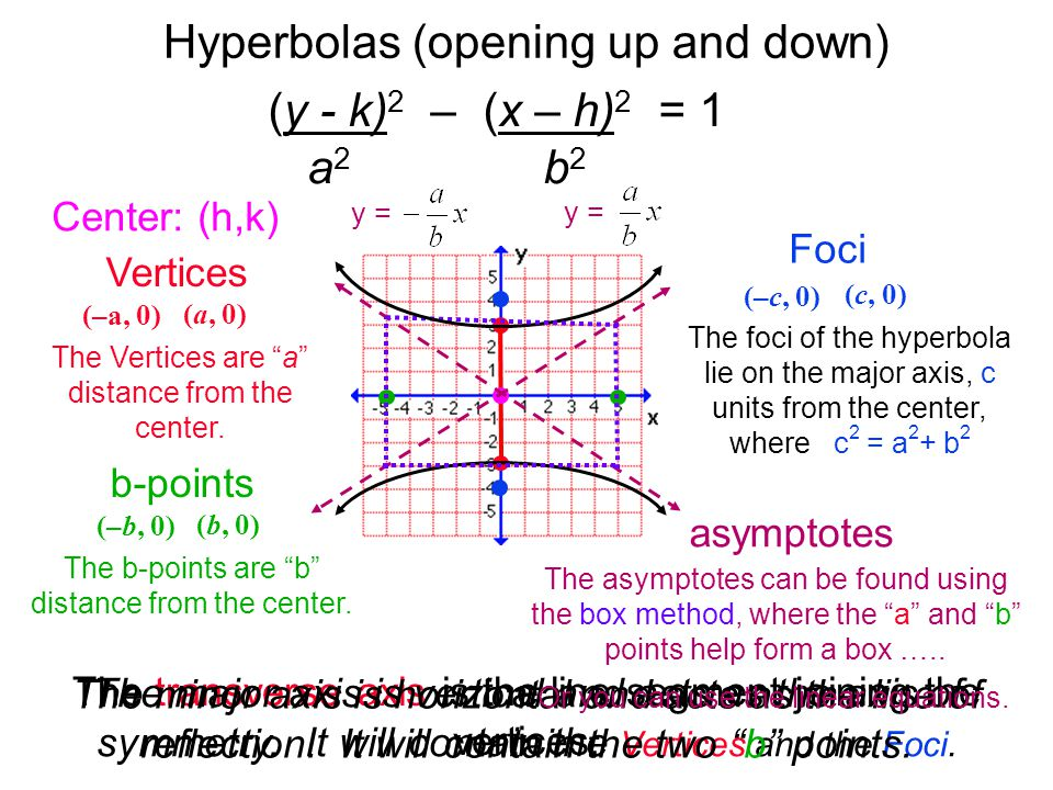 Hyperbolas (opening up and down)