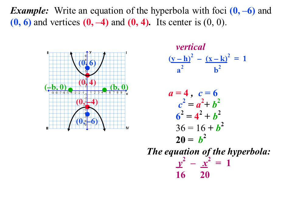 The equation of the hyperbola: y2 – x2 =
