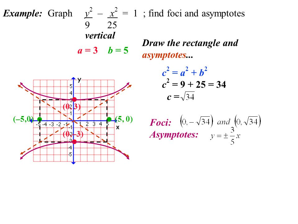 Example: Graph y2 – x2 = 1 ; find foci and asymptotes 9 25