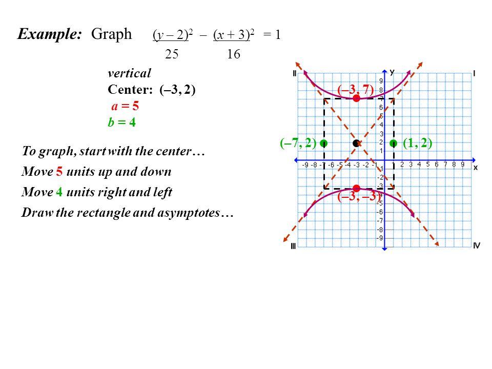 Example: Graph (y – 2)2 – (x + 3)2 = 1 25 16