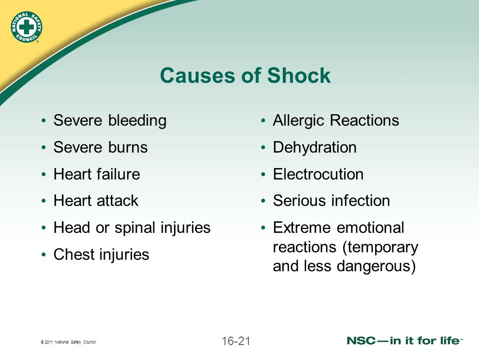 Causes of Shock Severe bleeding Severe burns Heart failure