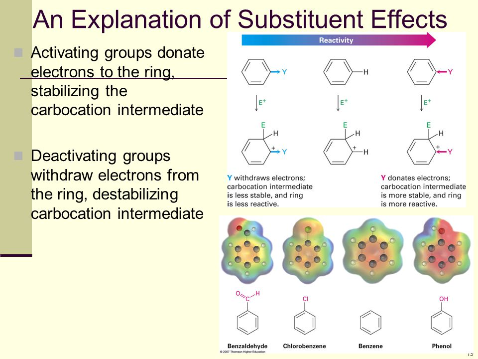 An Explanation of Substituent Effects