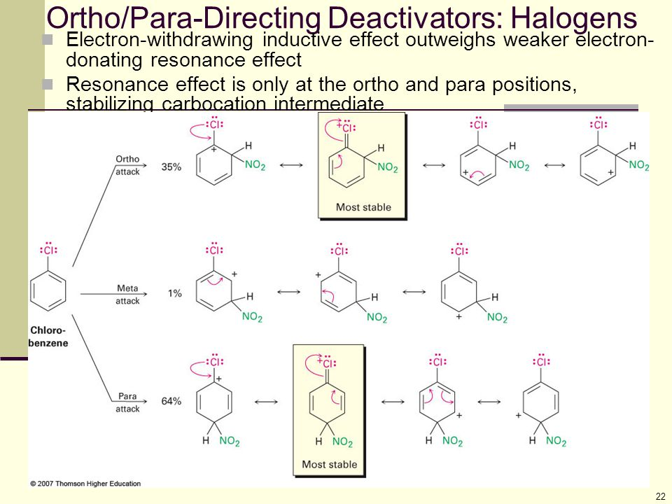 Ortho/Para-Directing Deactivators: Halogens