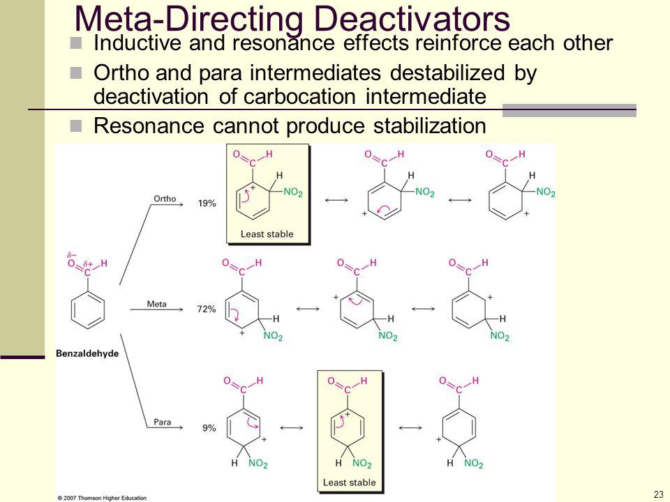 Meta-Directing Deactivators