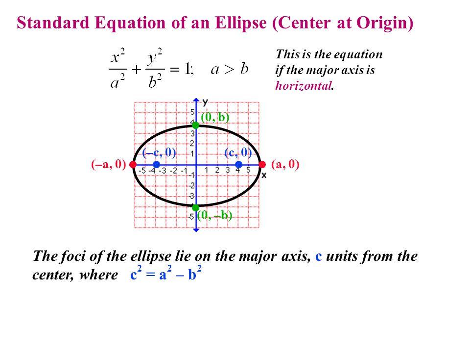 Standard Equation of an Ellipse (Center at Origin)