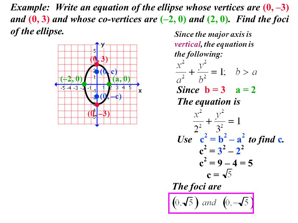 Example: Write an equation of the ellipse whose vertices are (0, –3) and (0, 3) and whose co-vertices are (–2, 0) and (2, 0). Find the foci of the ellipse.
