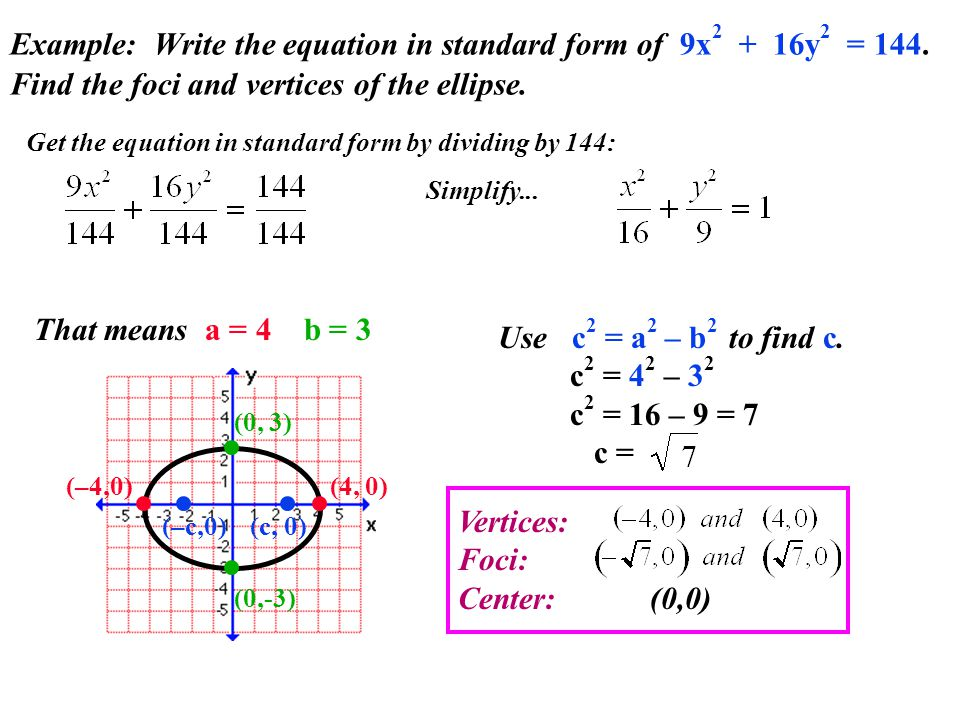 Example: Write the equation in standard form of 9x2 + 16y2 = 144