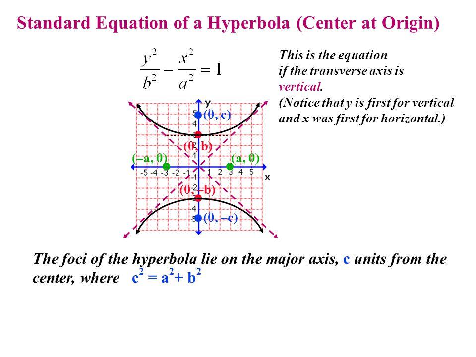 Standard Equation of a Hyperbola (Center at Origin)