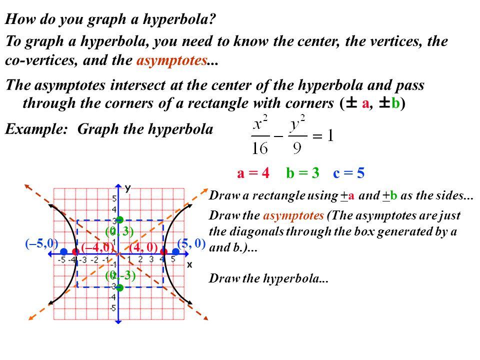 How do you graph a hyperbola