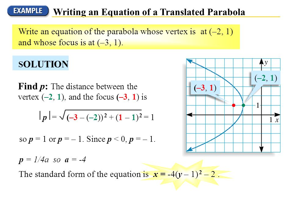 Write The Equation Of The Parabola In Vertex Form Essay Academic