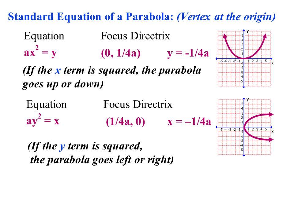 Standard Equation of a Parabola: (Vertex at the origin)