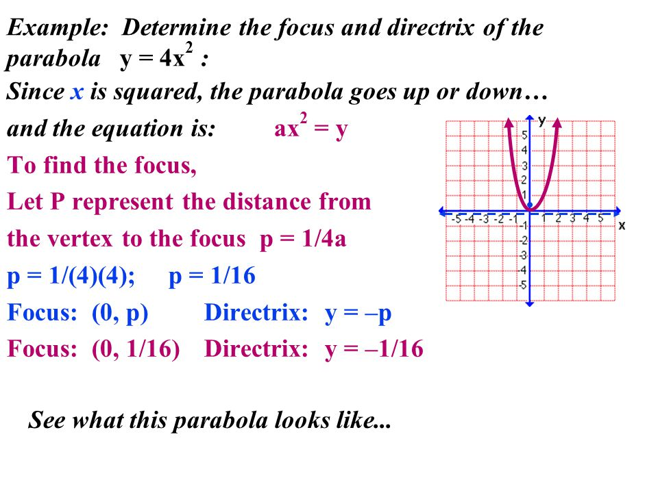 Example: Determine the focus and directrix of the parabola y = 4x2 :