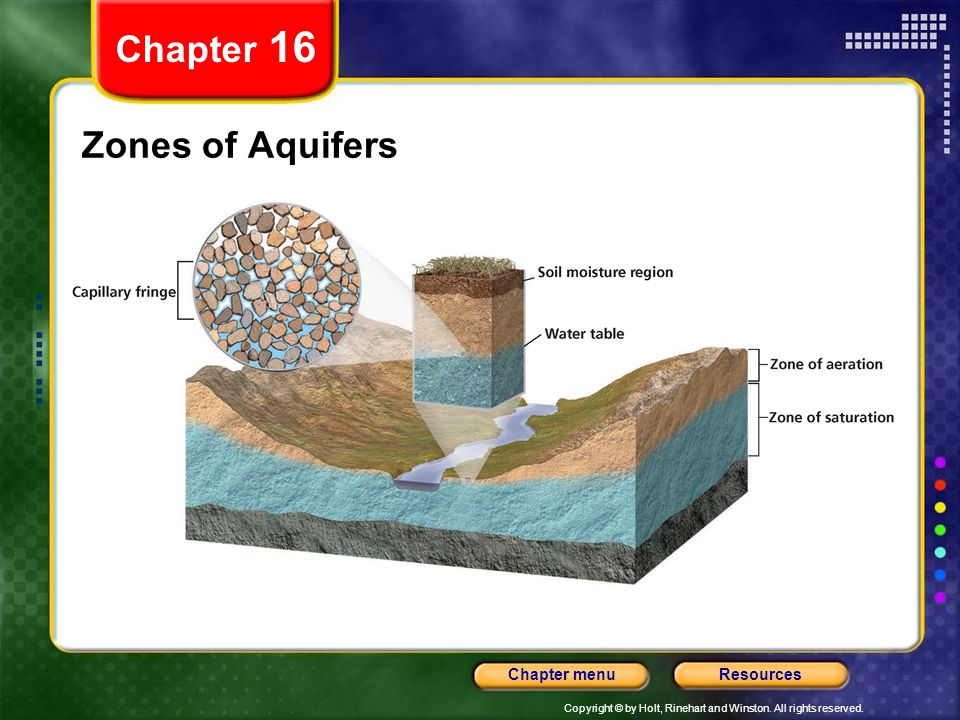 Chapter 16 Zones of Aquifers