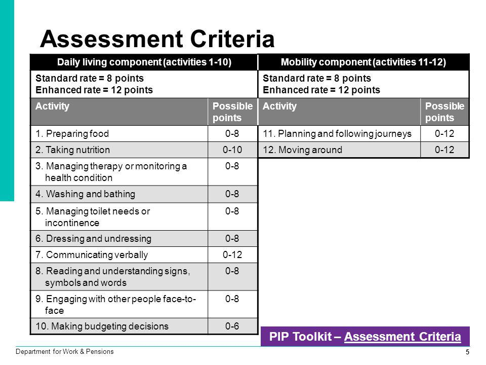 Assessment Criteria PIP Toolkit – Assessment Criteria