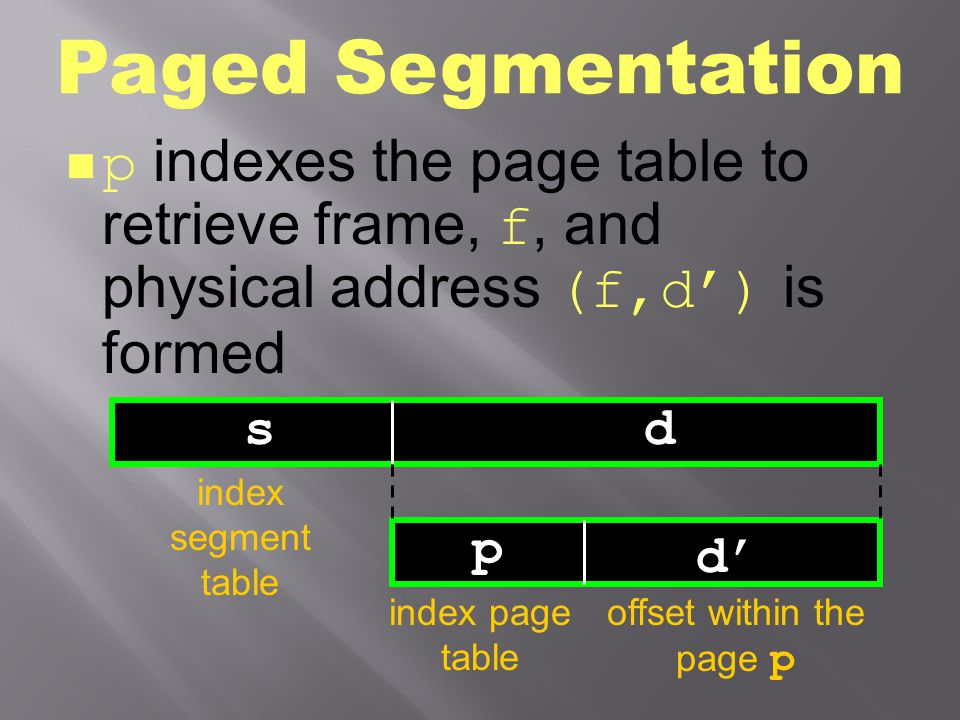 offset within the page p